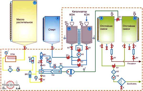 Принципиальная схема комплекса производства биодизеля в потоке Условные обозначения: К - краны шаровые не управляемые...